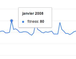 Statistique fitness